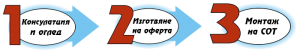 Монтаж на СОТ - Сигнално охранителна техника